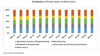 Treasury to double private sector credit