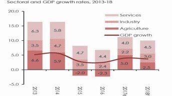 EIU forecasts 4.6% growth in 5 years
