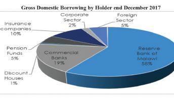 Public debt soars to k2.9 trillion