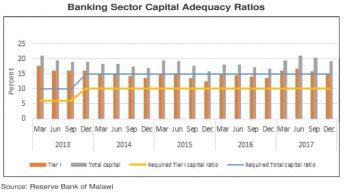 Demand for credit weakens—report