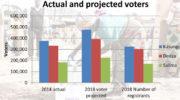 MEC figures show 73% registered