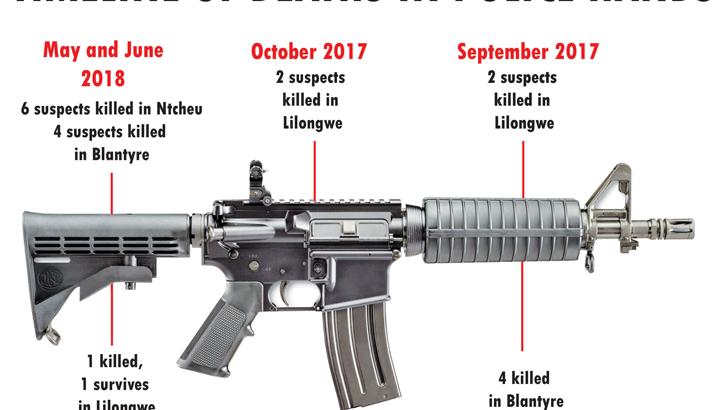 Are police on killing spree?