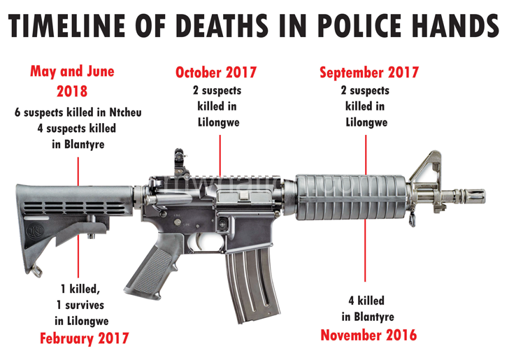 time line police   The Nation Online