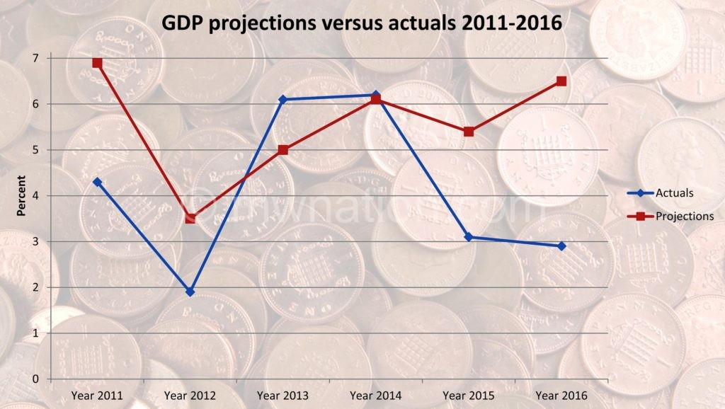 GDP graph one | The Nation Online