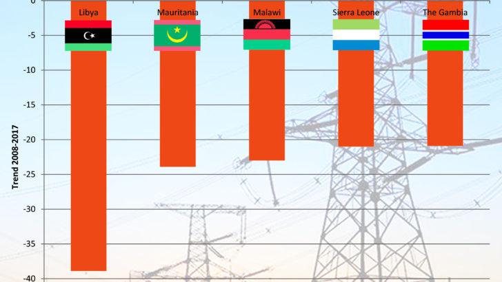 Malawi scores low on governance
