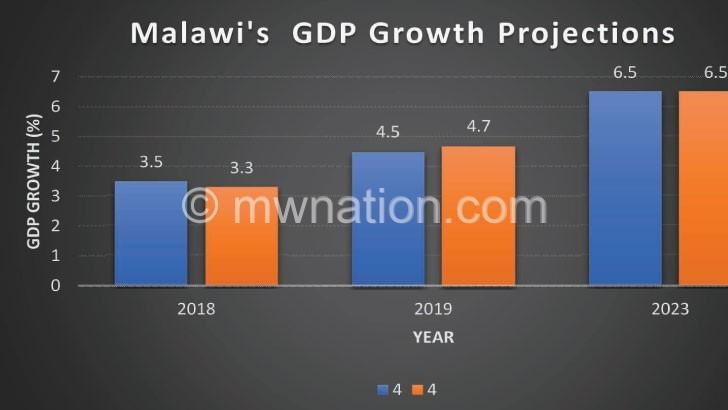 IMF cuts Malawi's  Growth to 3.3%