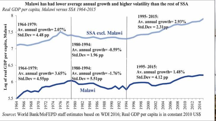 World bank tips Malawi on growth