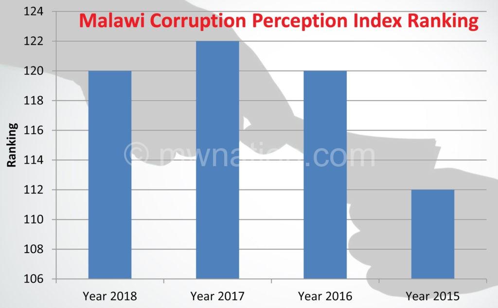 Corruption index | The Nation Online