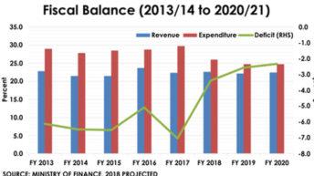 2018/19 Budget faces scrutiny