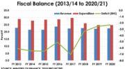 Study reveals gaps In SDGS financing