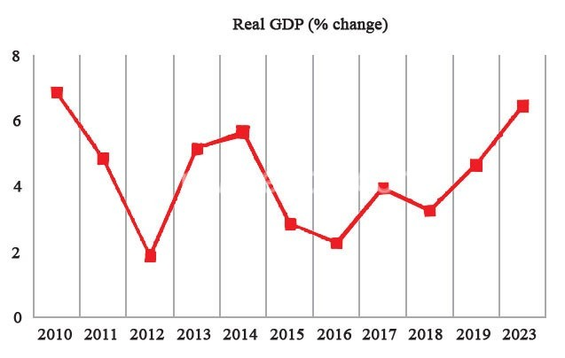 GDP new graph | The Nation Online