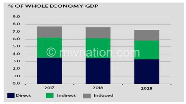 Tourism contribution To GDP stalls—report