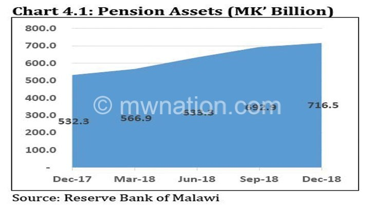 Pension fund arrears hit k13bn, says RBM