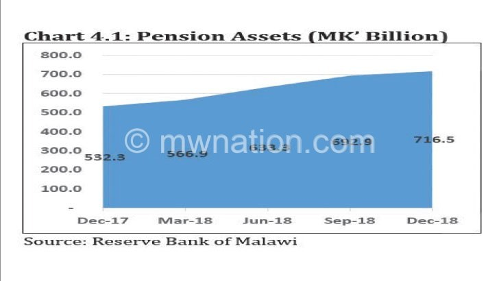 Where do we invest pension funds?