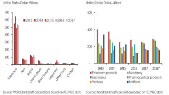 Negative trade balance worsens