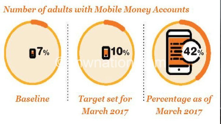 MOBILE ACCOUNTS | The Nation Online
