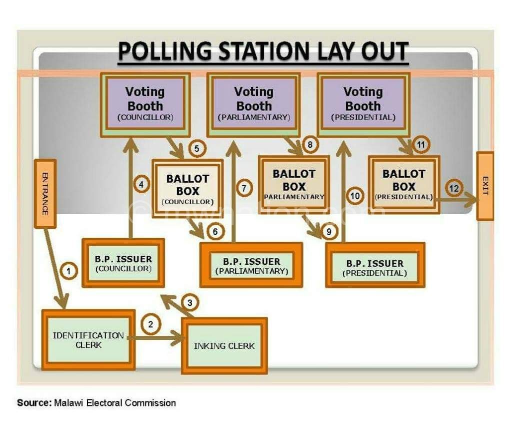 Polling Station Infographic   The Nation Online