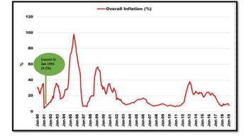 Inflation rate drops to 9.1%