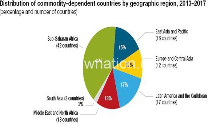 Commodity dependence worsens, says UN report