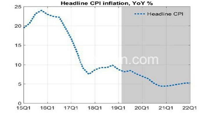 graph | The Nation Online