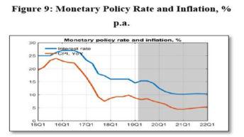 RBM changes formula for interest rates calculation