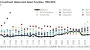Economists decry low investment levels