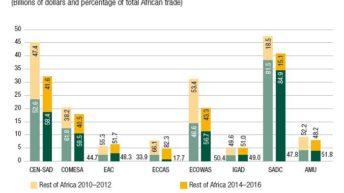 MW among top African exporters