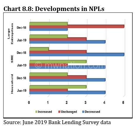 NPLs graph 1 | The Nation Online