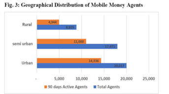 E-payment uptake  On the rise—RBM