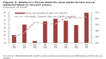 Debt service expenditure continues to rise—report