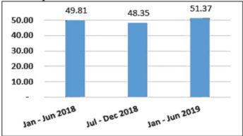 Pension assets up 11.8%