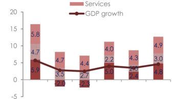 EIU downgrades Malawi's economic growth to 4.9%