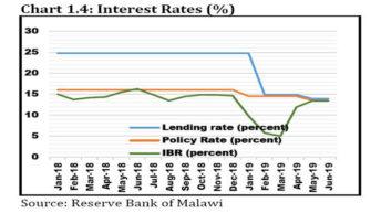 Savings rate remains unchanged at 4.58%
