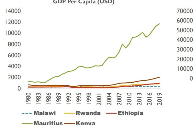 Malawi's GDP per capita stagnant