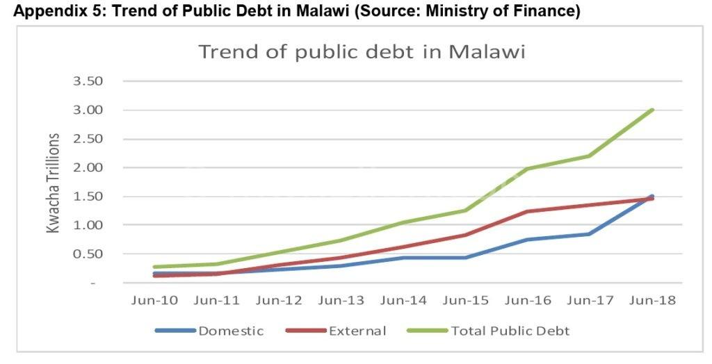 Debt Graph | The Nation Online