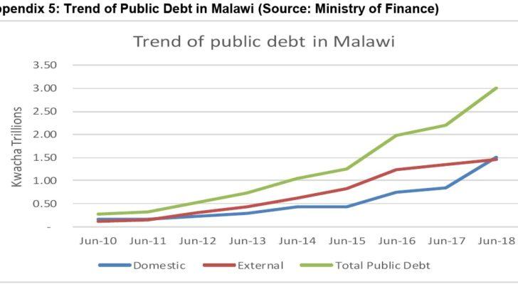 External debt rise worries economist