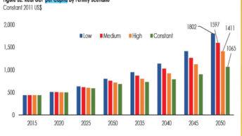 RBM decries low per capita GDP