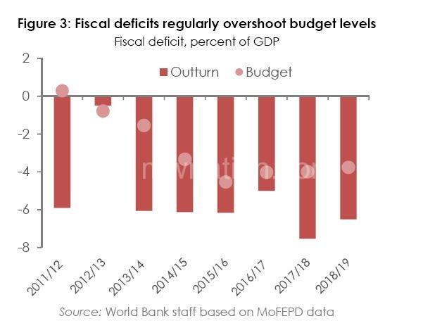 Deficit Graph   The Nation Online