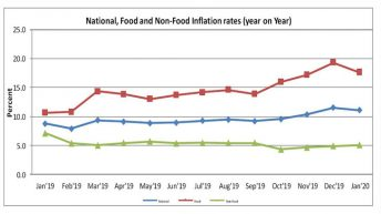 Declining food price Eases inflation rate