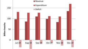 H1 budget deficit  Jumps to k165.7bn