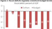 World Bank queries revenue targets