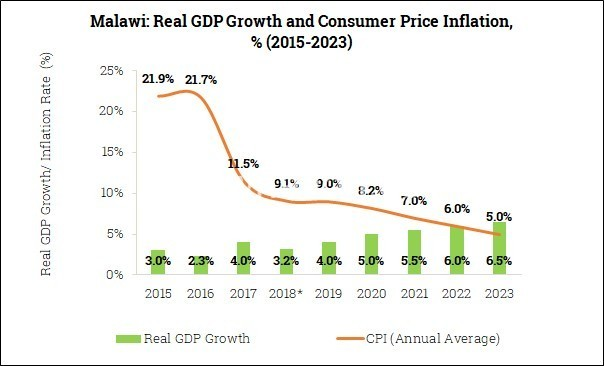 MALAWI GDP GRAPH | The Nation Online